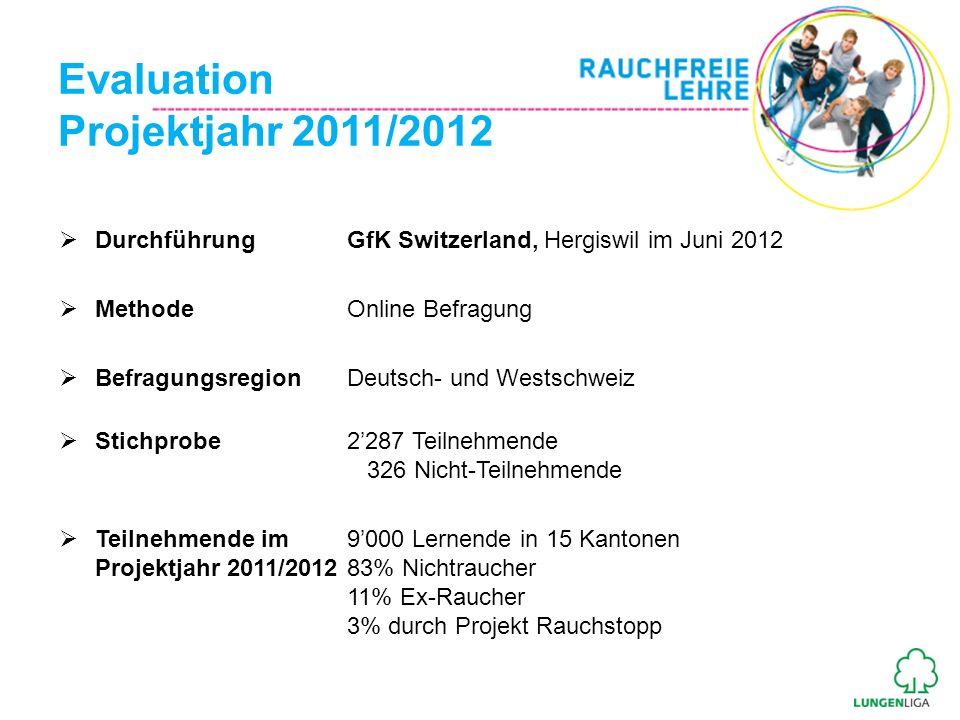 Evaluation Projektjahr 2011/2012 Durchführung GfK Switzerland, Hergiswil im Juni 2012 Methode Online Befragung Befragungsregion Deutsch- und Westschwe