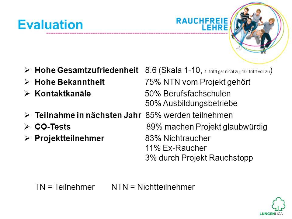 Evaluation Hohe Gesamtzufriedenheit 8.6 (Skala 1-10, 1=trifft gar nicht zu, 10=trifft voll zu ) Hohe Bekanntheit 75% NTN vom Projekt gehört Kontaktkan