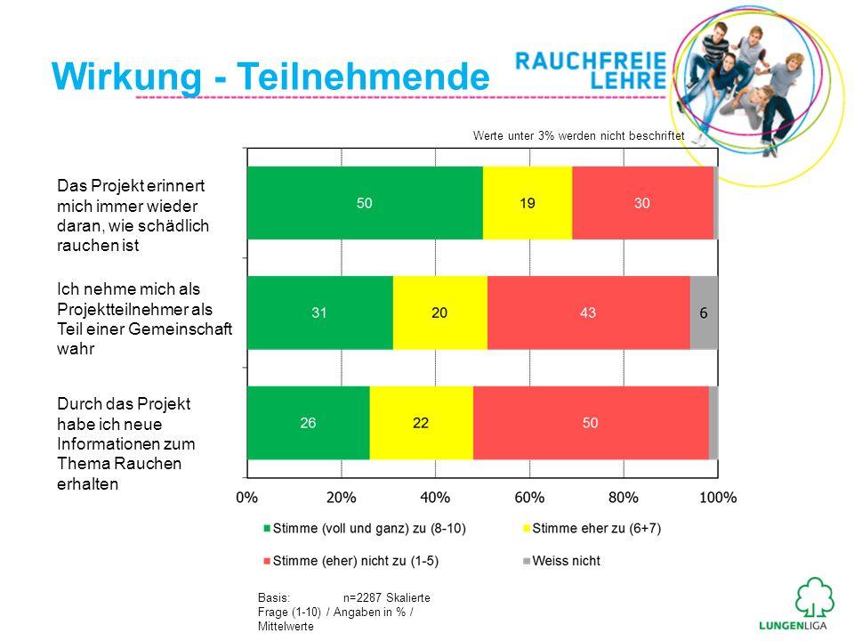 Wirkung - Teilnehmende Basis: n=2287 Skalierte Frage (1-10) / Angaben in % / Mittelwerte Das Projekt erinnert mich immer wieder daran, wie schädlich r