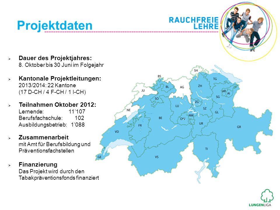 Evaluation Projektjahr 2011/2012 Durchführung GfK Switzerland, Hergiswil im Juni 2012 Methode Online Befragung Befragungsregion Deutsch- und Westschweiz Stichprobe 2287 Teilnehmende 326 Nicht-Teilnehmende Teilnehmende im9000 Lernende in 15 Kantonen Projektjahr 2011/201283% Nichtraucher 11% Ex-Raucher 3% durch Projekt Rauchstopp