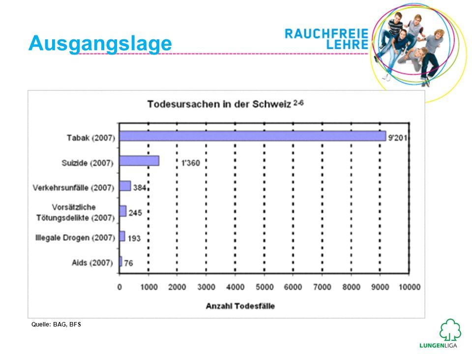 Ausgangslage Rauchende in Berufsfachschulen 2010: 34% Rauchende in Gymnasien 2010: 20% Quelle: Tabakmonitoring: Jahresbericht 2010 (Keller, Radtke, Krebs & Hornung, 2011)