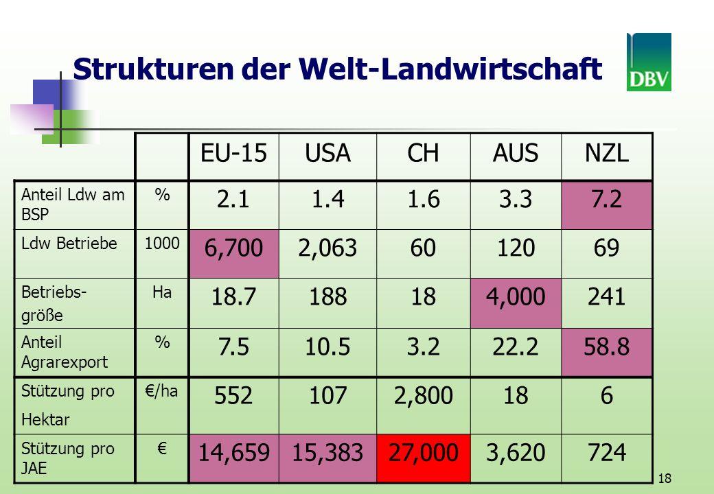 18 EU-15USACHAUSNZL Anteil Ldw am BSP % 2.11.41.63.37.2 Ldw Betriebe1000 6,7002,0636012069 Betriebs- größe Ha 18.7188184,000241 Anteil Agrarexport % 7.510.53.222.258.8 Stützung pro Hektar /ha 5521072,800186 Stützung pro JAE 14,65915,38327,0003,620724 Strukturen der Welt-Landwirtschaft