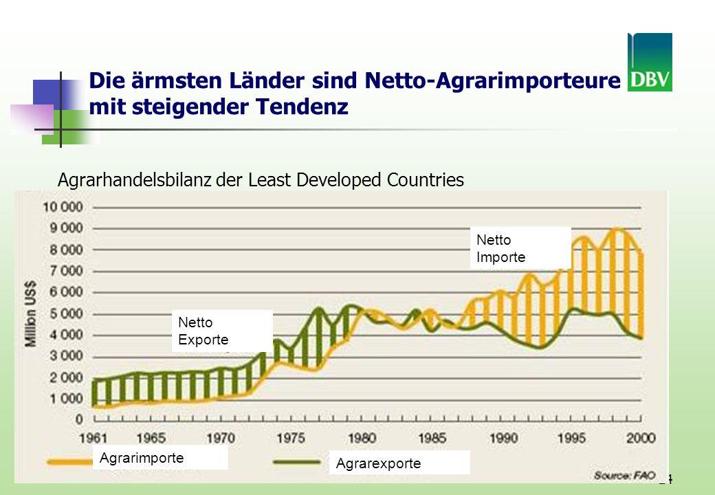24 Netto Exporte Netto Importe Agrarimporte Agrarexporte Die ärmsten Länder sind Netto-Agrarimporteure mit steigender Tendenz Agrarhandelsbilanz der Least Developed Countries