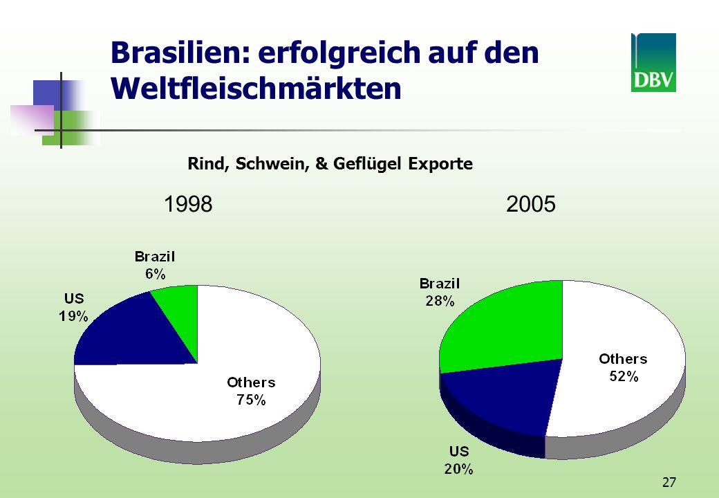 27 Brasilien: erfolgreich auf den Weltfleischmärkten 19982005 Rind, Schwein, & Geflügel Exporte