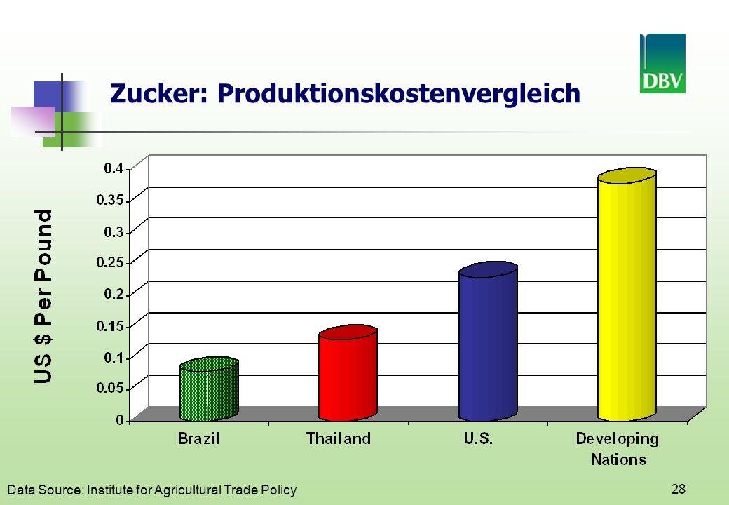 28 Zucker: Produktionskostenvergleich Data Source: Institute for Agricultural Trade Policy