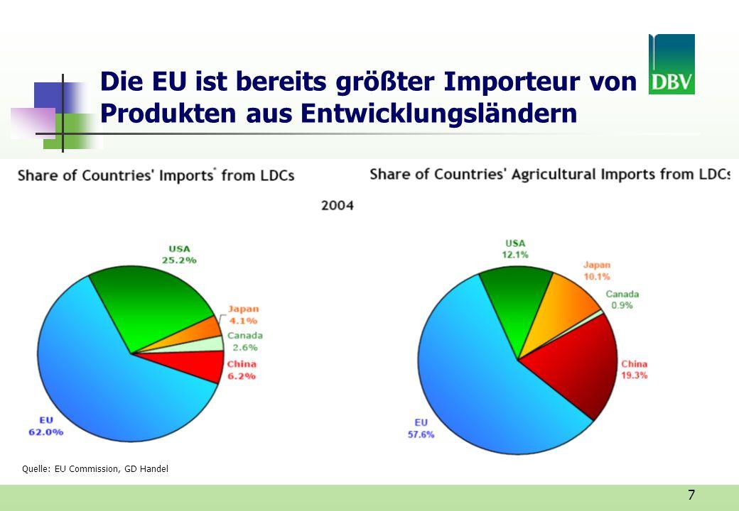 7 Die EU ist bereits größter Importeur von Produkten aus Entwicklungsländern Quelle: EU Commission, GD Handel