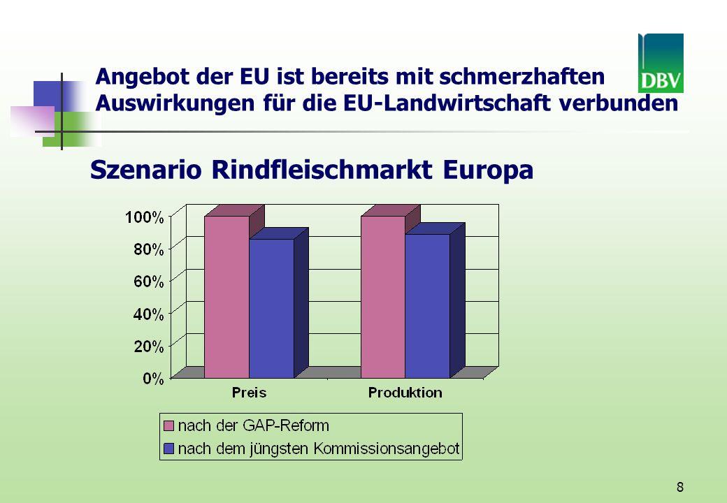 8 Szenario Rindfleischmarkt Europa Angebot der EU ist bereits mit schmerzhaften Auswirkungen für die EU-Landwirtschaft verbunden