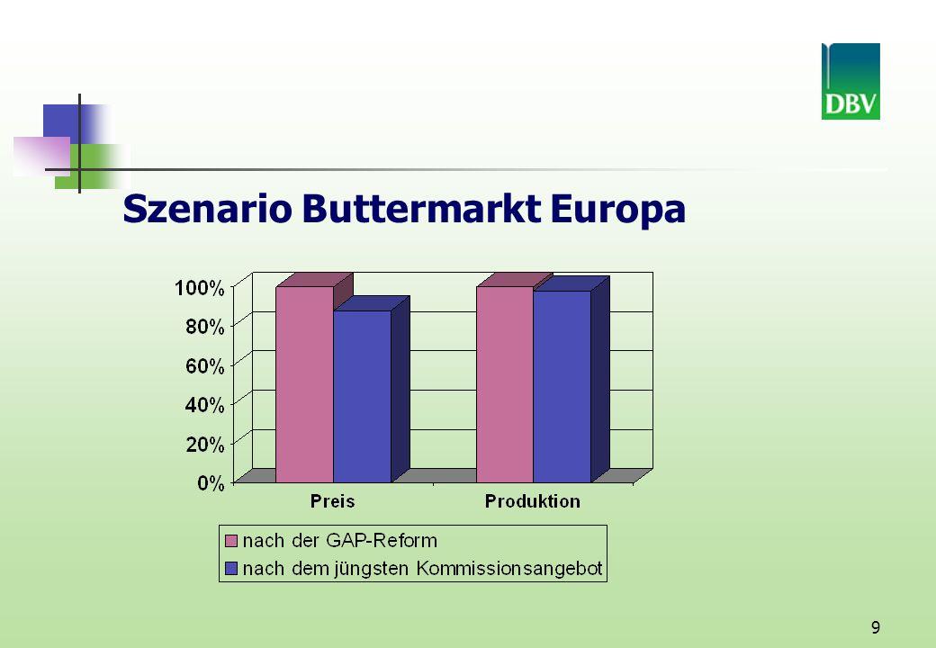 9 Szenario Buttermarkt Europa