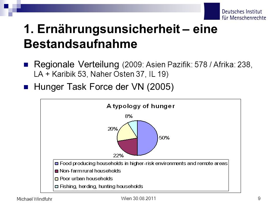 1. Ernährungsunsicherheit – eine Bestandsaufnahme Regionale Verteilung (2009: Asien Pazifik: 578 / Afrika: 238, LA + Karibik 53, Naher Osten 37, IL 19