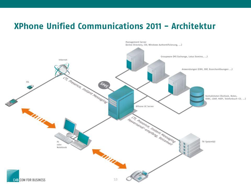 13 XPhone Unified Communications 2011 - Architektur