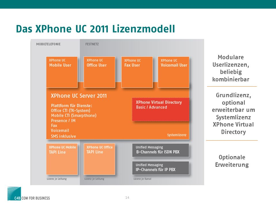 14 Das XPhone UC 2011 Lizenzmodell Modulare Userlizenzen, beliebig kombinierbar Grundlizenz, optional erweiterbar um Systemlizenz XPhone Virtual Directory Optionale Erweiterung