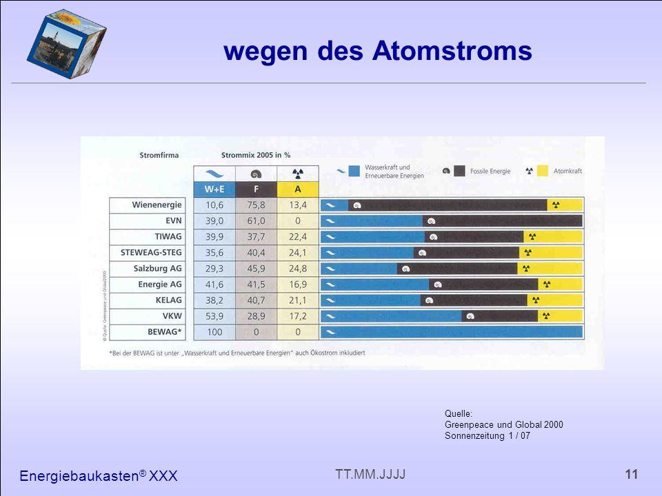 Energiebaukasten ® XXX 11TT.MM.JJJJ wegen des Atomstroms Quelle: Greenpeace und Global 2000 Sonnenzeitung 1 / 07