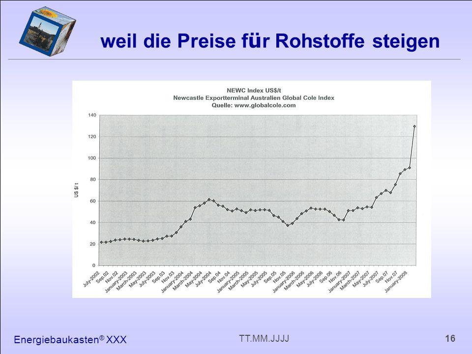 Energiebaukasten ® XXX 16TT.MM.JJJJ weil die Preise f ü r Rohstoffe steigen
