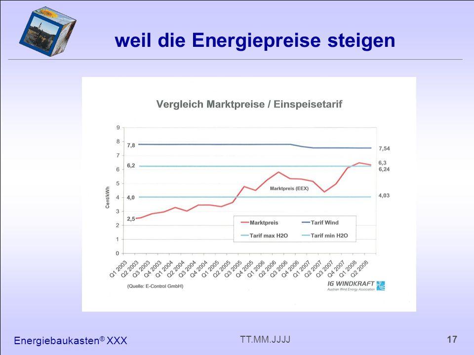 Energiebaukasten ® XXX 17TT.MM.JJJJ weil die Energiepreise steigen