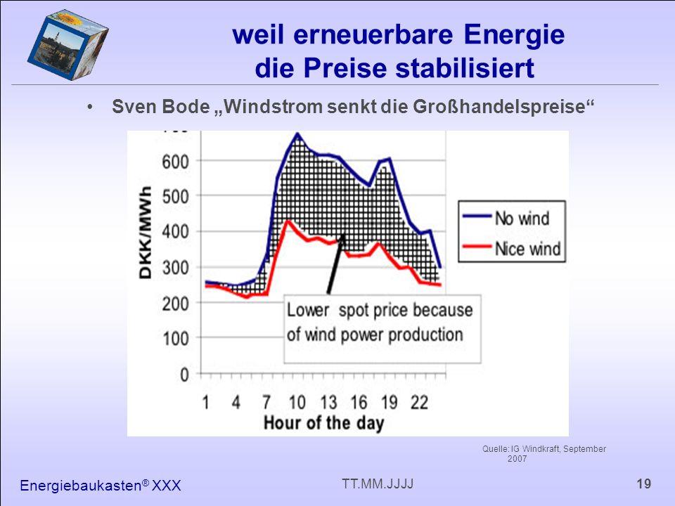 Energiebaukasten ® XXX 19TT.MM.JJJJ weil erneuerbare Energie die Preise stabilisiert Sven Bode Windstrom senkt die Großhandelspreise Quelle: IG Windkraft, September 2007
