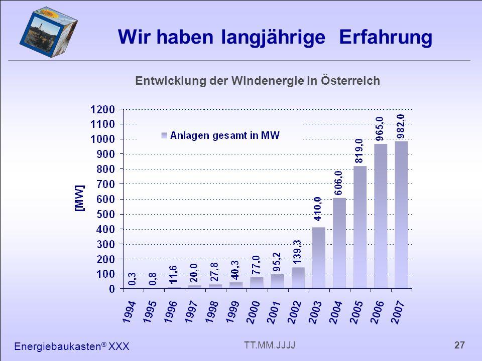 Energiebaukasten ® XXX 27TT.MM.JJJJ Wir haben langjährige Erfahrung Entwicklung der Windenergie in Österreich 410,0