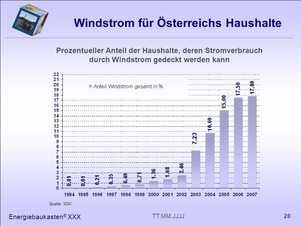 Energiebaukasten ® XXX 28TT.MM.JJJJ Windstrom für Österreichs Haushalte Prozentueller Anteil der Haushalte, deren Stromverbrauch durch Windstrom gedeckt werden kann 7,23 Quelle: IGW