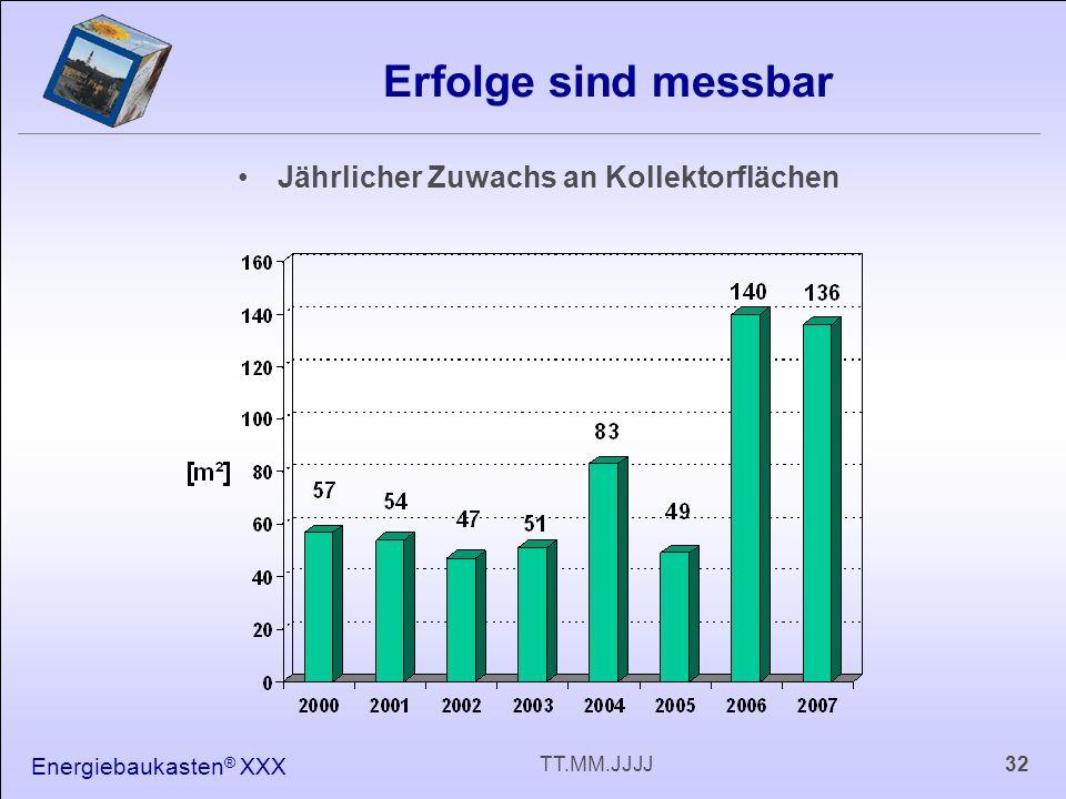 Energiebaukasten ® XXX 32TT.MM.JJJJ Erfolge sind messbar Jährlicher Zuwachs an Kollektorflächen