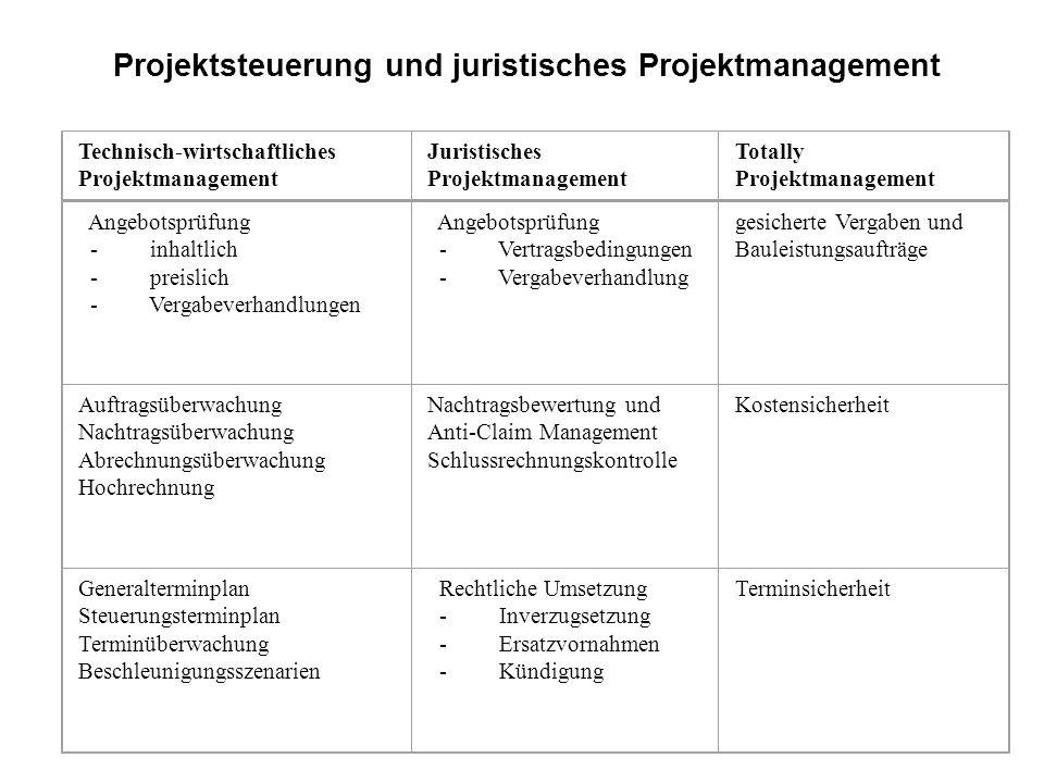 Angebotsprüfung - inhaltlich - preislich - Vergabeverhandlungen Angebotsprüfung - Vertragsbedingungen - Vergabeverhandlung gesicherte Vergaben und Bau