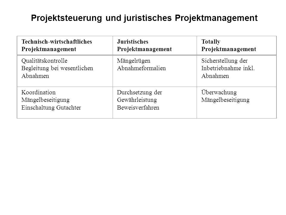 Technisch-wirtschaftliches Projektmanagement Juristisches Projektmanagement Totally Projektmanagement Qualitätskontrolle Begleitung bei wesentlichen A