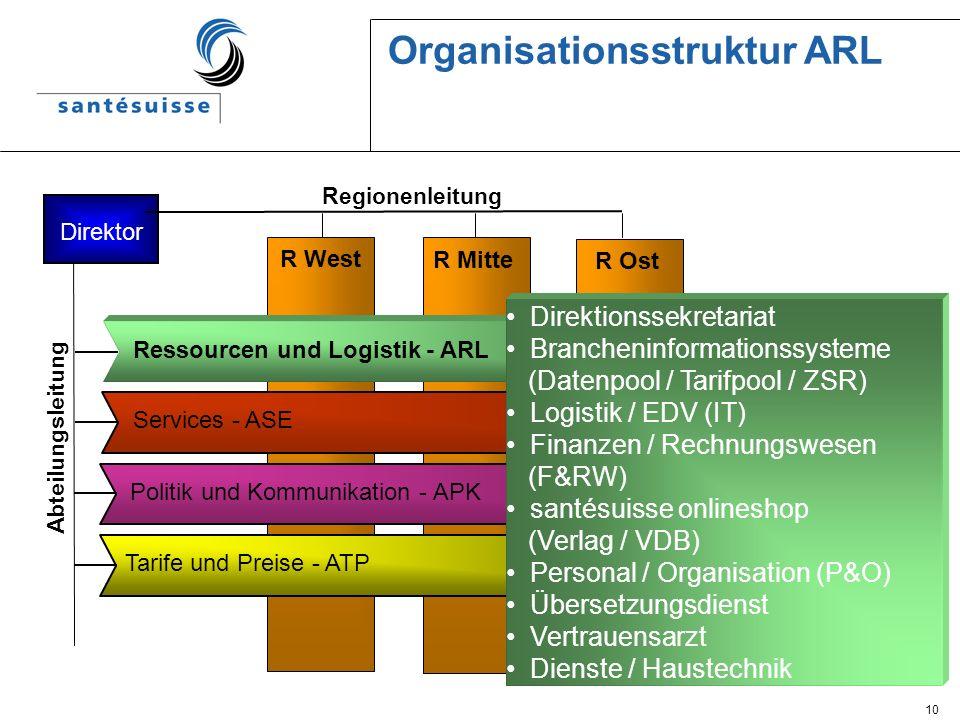 10 Organisationsstruktur ARL R West R Mitte R Ost Politik und Kommunikation - APK Tarife und Preise - ATP Services - ASE Ressourcen und Logistik - ARL