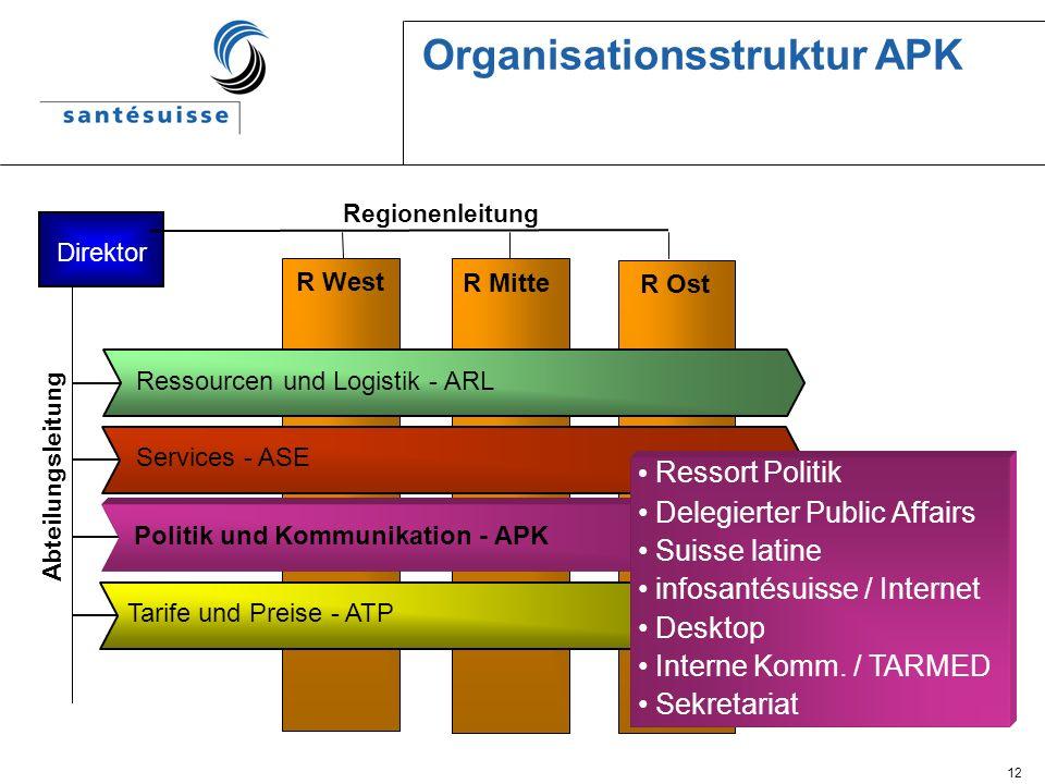 12 Organisationsstruktur APK Direktor Regionenleitung Abteilungsleitung R West R Mitte R Ost Politik und Kommunikation - APK Tarife und Preise - ATP S