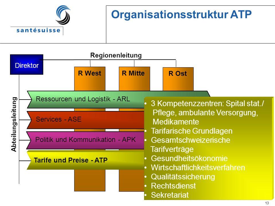 13 Organisationsstruktur ATP Direktor Regionenleitung Abteilungsleitung R West R Mitte R Ost Politik und Kommunikation - APK Tarife und Preise - ATP S