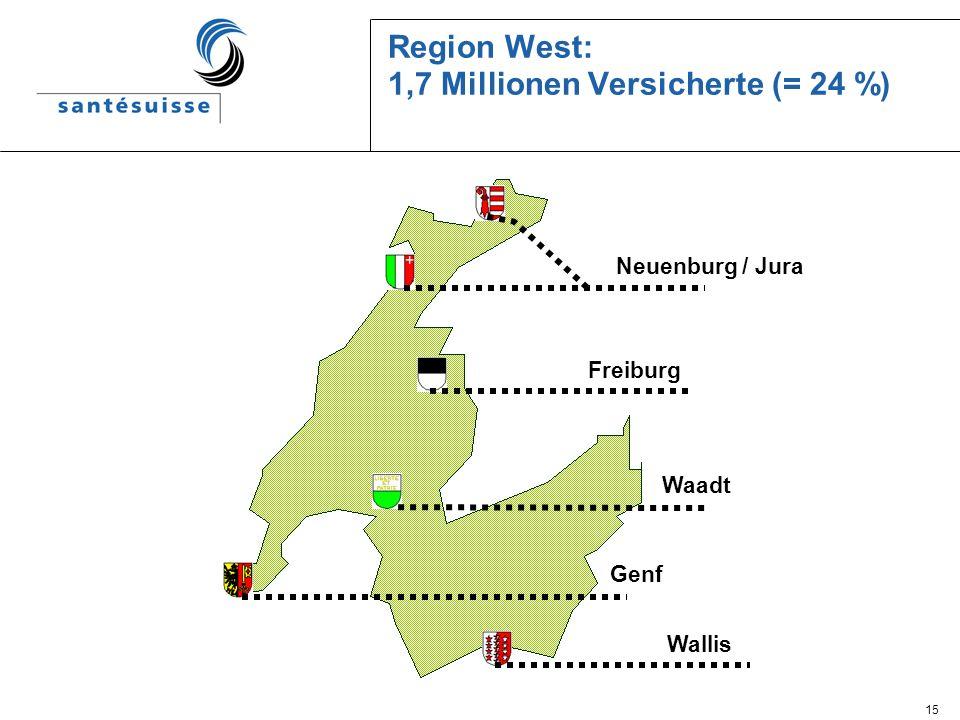 15 Region West: 1,7 Millionen Versicherte (= 24 %) Freiburg Waadt Genf Neuenburg / Jura Wallis