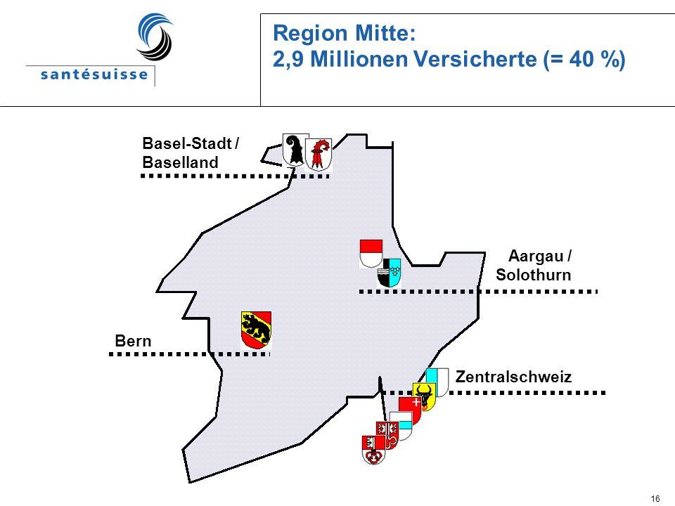 16 Region Mitte: 2,9 Millionen Versicherte (= 40 %) Bern Basel-Stadt / Baselland Aargau / Solothurn Zentralschweiz