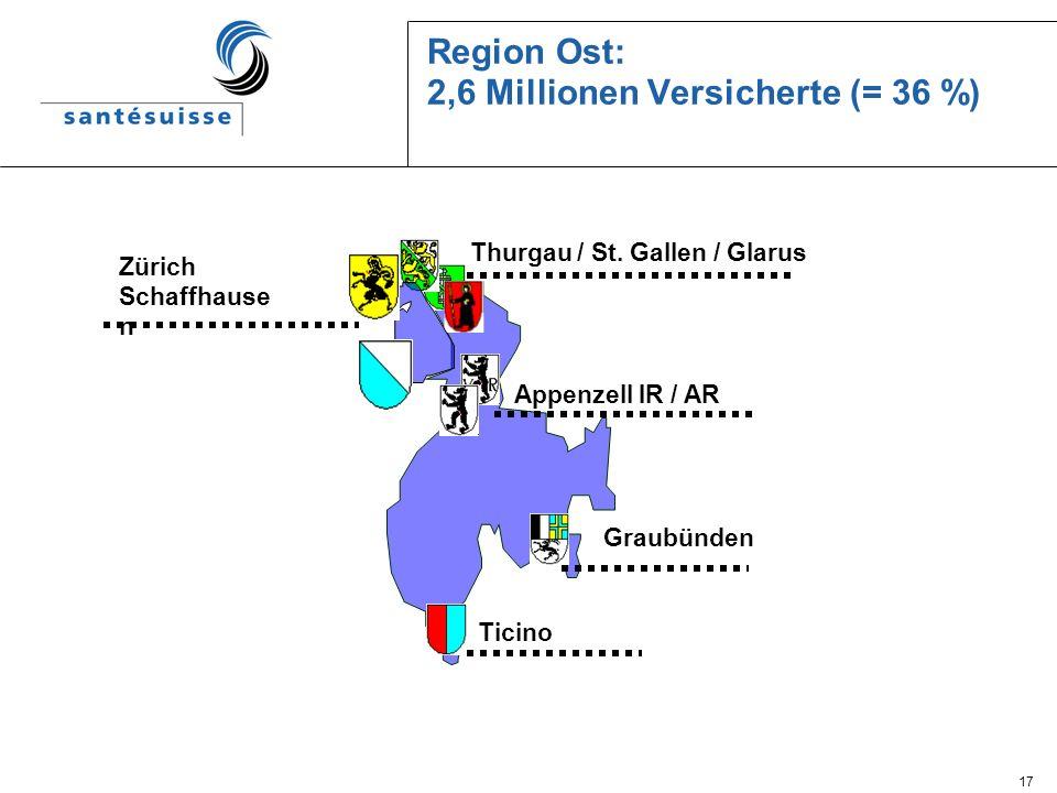17 Region Ost: 2,6 Millionen Versicherte (= 36 %) Thurgau / St. Gallen / Glarus Appenzell IR / AR Graubünden Ticino Zürich Schaffhause n