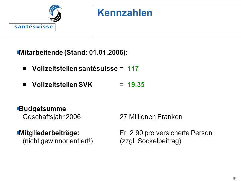 18 Kennzahlen Mitarbeitende (Stand: 01.01.2006): Vollzeitstellen santésuisse= 117 Vollzeitstellen SVK= 19.35 Budgetsumme Geschäftsjahr 200627 Millione
