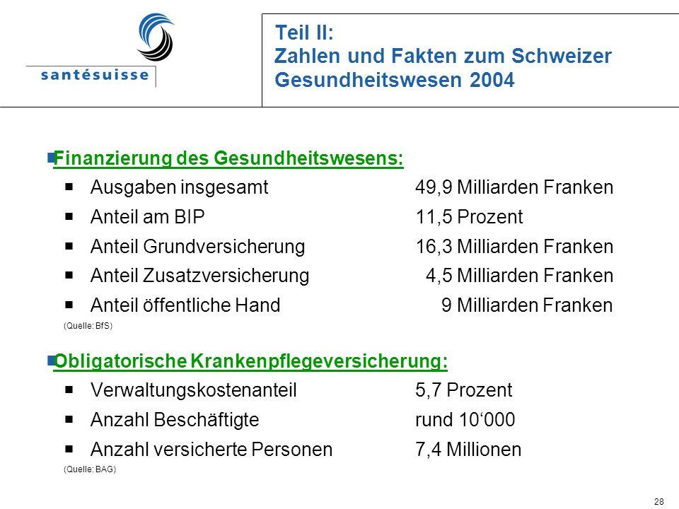 28 Teil II: Zahlen und Fakten zum Schweizer Gesundheitswesen 2004 Finanzierung des Gesundheitswesens: Ausgaben insgesamt 49,9 Milliarden Franken Antei