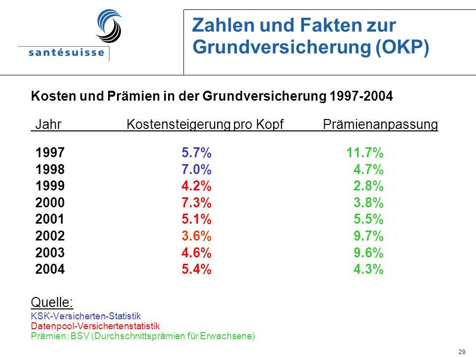 29 Zahlen und Fakten zur Grundversicherung (OKP) Kosten und Prämien in der Grundversicherung 1997-2004 JahrKostensteigerung pro Kopf Prämienanpassung