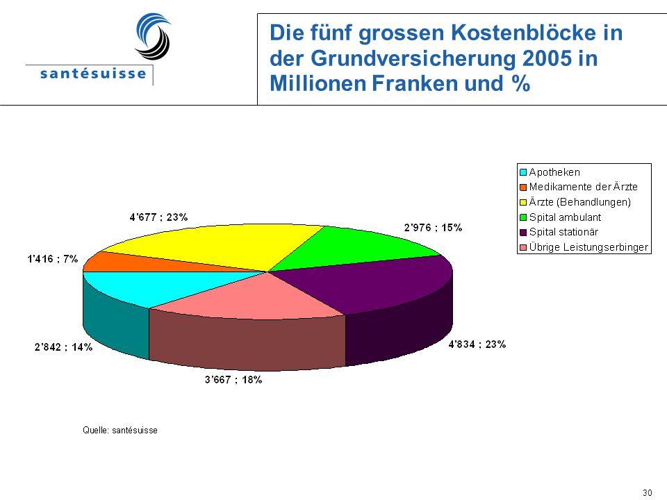 30 Die fünf grossen Kostenblöcke in der Grundversicherung 2005 in Millionen Franken und %