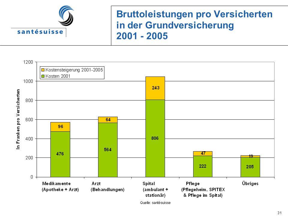 31 Bruttoleistungen pro Versicherten in der Grundversicherung 2001 - 2005