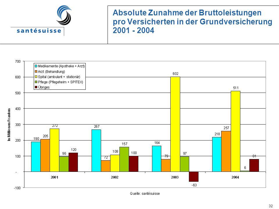 32 Absolute Zunahme der Bruttoleistungen pro Versicherten in der Grundversicherung 2001 - 2004