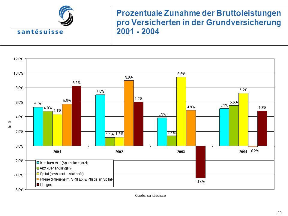 33 Prozentuale Zunahme der Bruttoleistungen pro Versicherten in der Grundversicherung 2001 - 2004