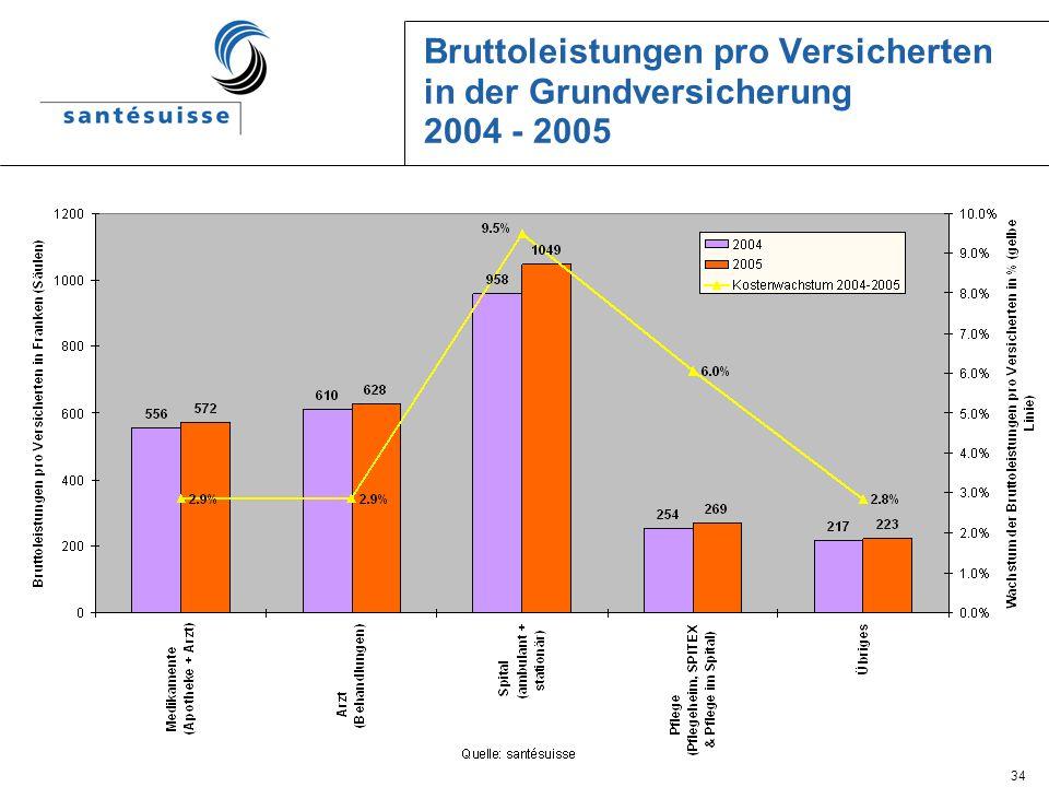 34 Bruttoleistungen pro Versicherten in der Grundversicherung 2004 - 2005
