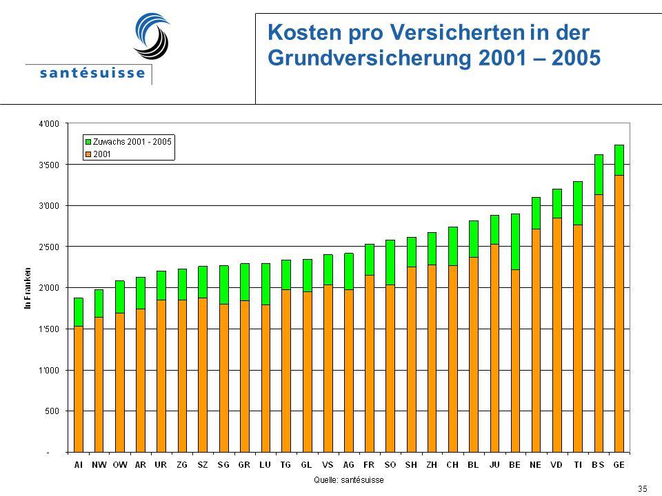 35 Kosten pro Versicherten in der Grundversicherung 2001 – 2005