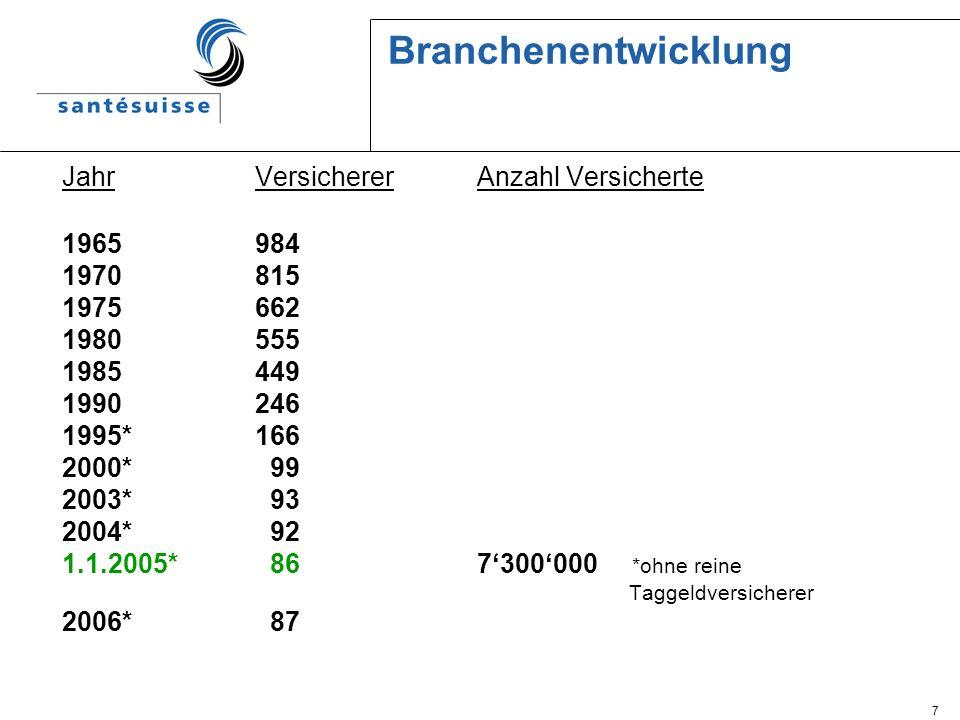 8 Organigramm 2005 * BIS: Brancheninformationssysteme ARL St.