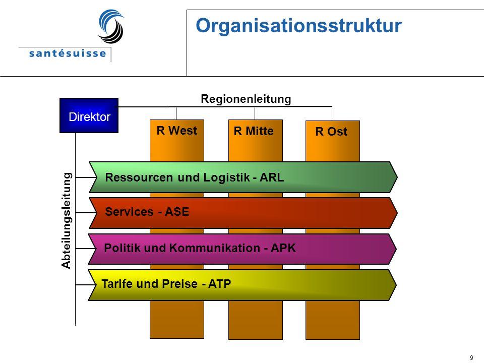 9 Organisationsstruktur R West R Mitte R Ost Politik und Kommunikation - APK Tarife und Preise - ATP Services - ASE Ressourcen und Logistik - ARL Dire
