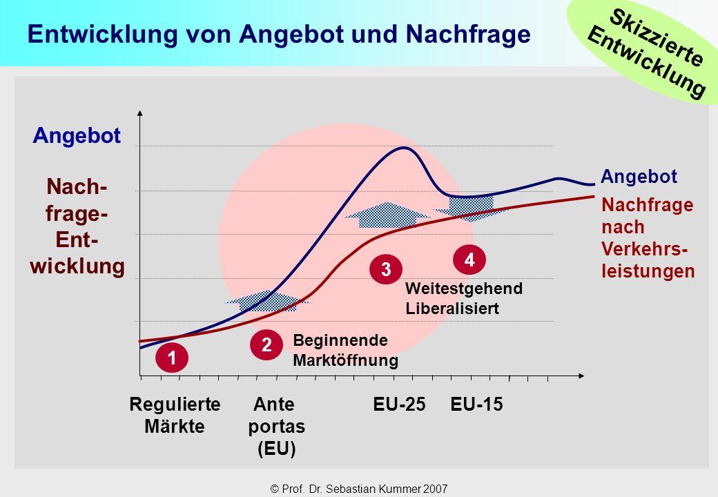 © Prof. Dr. Sebastian Kummer 2007 Entwicklung von Angebot und Nachfrage Nachfrage nach Verkehrs- leistungen Nach- frage- Ent- wicklung EU-15EU-25Ante