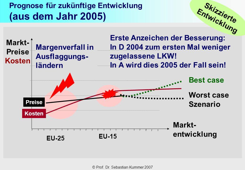 © Prof. Dr. Sebastian Kummer 2007 Prognose für zukünftige Entwicklung (aus dem Jahr 2005) Markt- Preise Kosten EU-15 EU-25 Kosten Skizzierte Entwicklu