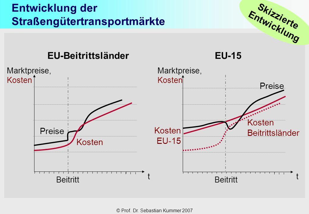 © Prof. Dr. Sebastian Kummer 2007 Entwicklung der Straßengütertransportmärkte Skizzierte Entwicklung Marktpreise, Kosten t t Beitritt EU-Beitrittsländ