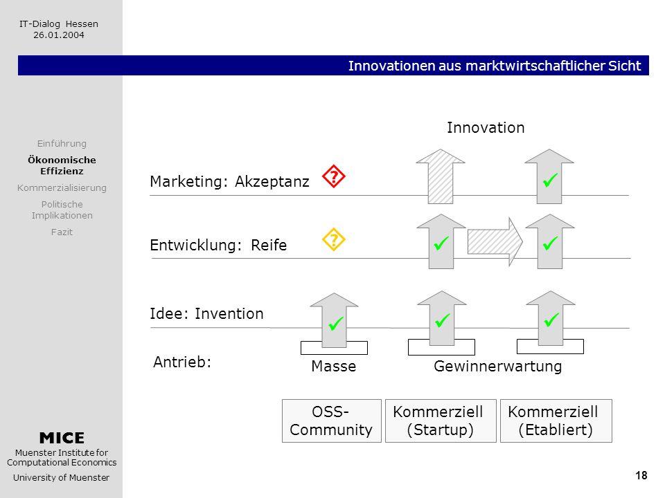 MICE Muenster Institute for Computational Economics University of Muenster IT-Dialog Hessen 26.01.2004 18 Innovationen aus marktwirtschaftlicher Sicht