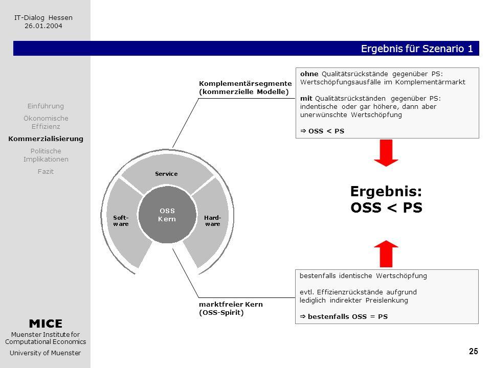 MICE Muenster Institute for Computational Economics University of Muenster IT-Dialog Hessen 26.01.2004 25 Ergebnis für Szenario 1 Komplementärsegmente
