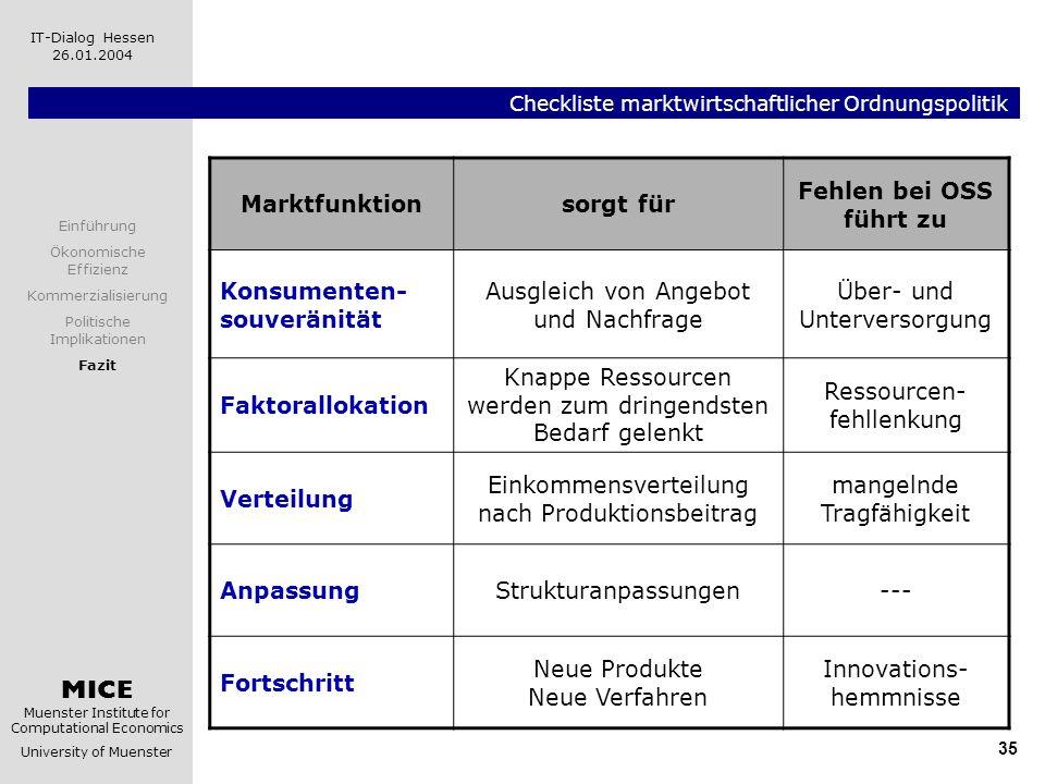 MICE Muenster Institute for Computational Economics University of Muenster IT-Dialog Hessen 26.01.2004 35 Checkliste marktwirtschaftlicher Ordnungspol