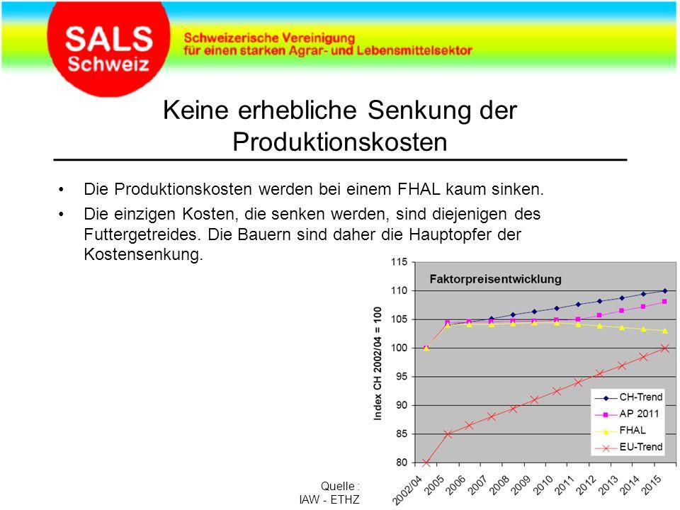 Keine erhebliche Senkung der Produktionskosten Die Produktionskosten werden bei einem FHAL kaum sinken.