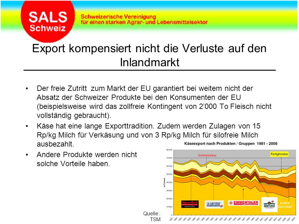 Export kompensiert nicht die Verluste auf den Inlandmarkt Der freie Zutritt zum Markt der EU garantiert bei weitem nicht der Absatz der Schweizer Produkte bei den Konsumenten der EU (beispielsweise wird das zollfreie Kontingent von 2000 To Fleisch nicht vollständig gebraucht).