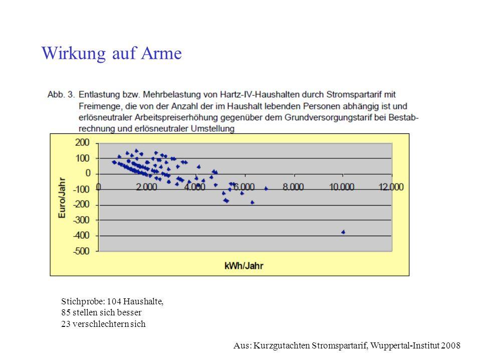 Wirkung auf Arme Aus: Kurzgutachten Stromspartarif, Wuppertal-Institut 2008 Stichprobe: 104 Haushalte, 85 stellen sich besser 23 verschlechtern sich
